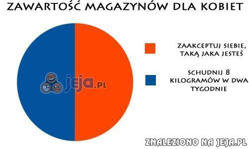 Zawartość magazynów dla kobiet