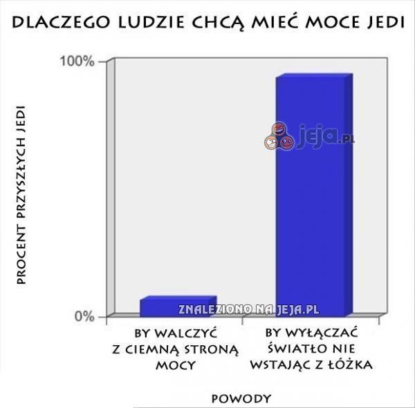 Dlaczego ludzie chcą mieć moce Jedi