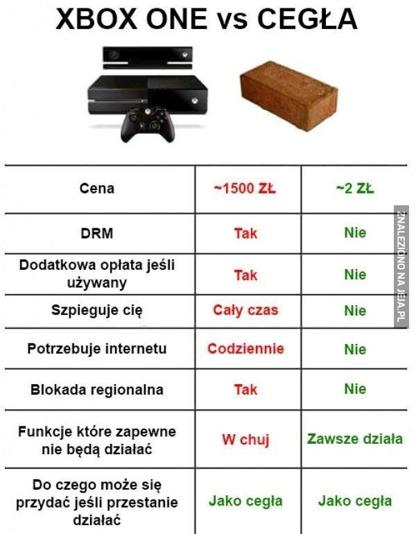 Xbox One vs Cegła