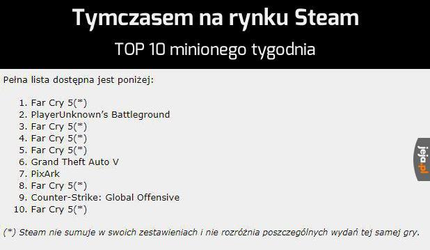 Far Cry pozamiatał