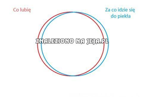Życiowy wykres
