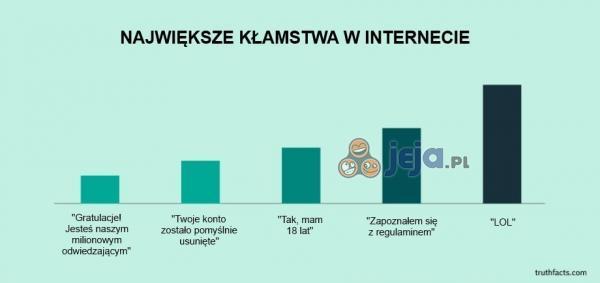 Kłamstwa z internetu