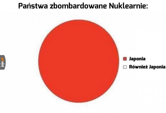 Zgaduję, że Japonia