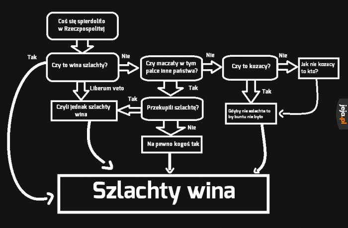 Polska szlachta w pigułce