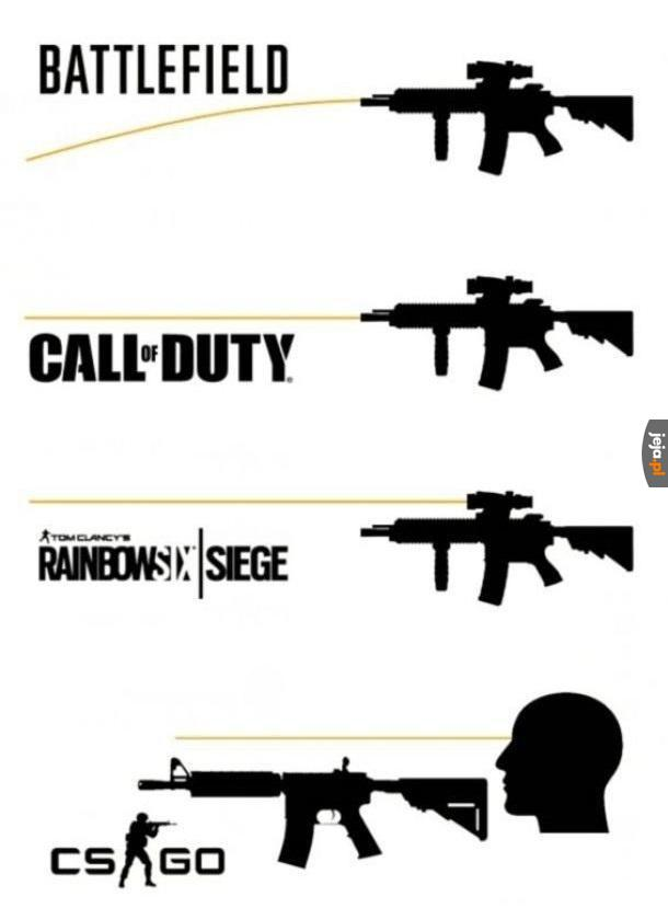 System strzelania w różnych grach