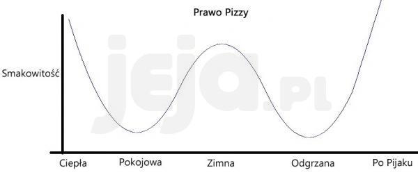 Prawo Pizzy