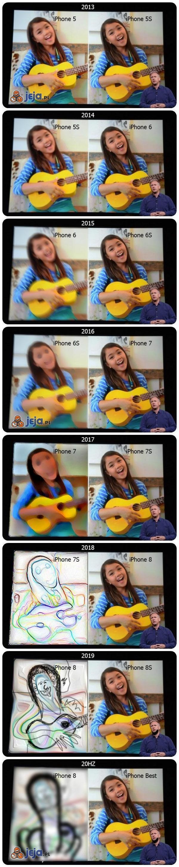 Jak będzie wyglądało porównywanie kolejnych iPhone'ów?