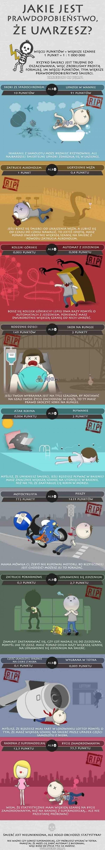 Jakie jest prawdopodobieństwo, że umrzesz?