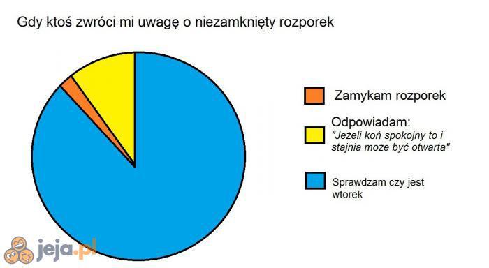Lubię te nasze polskie powiedzonka