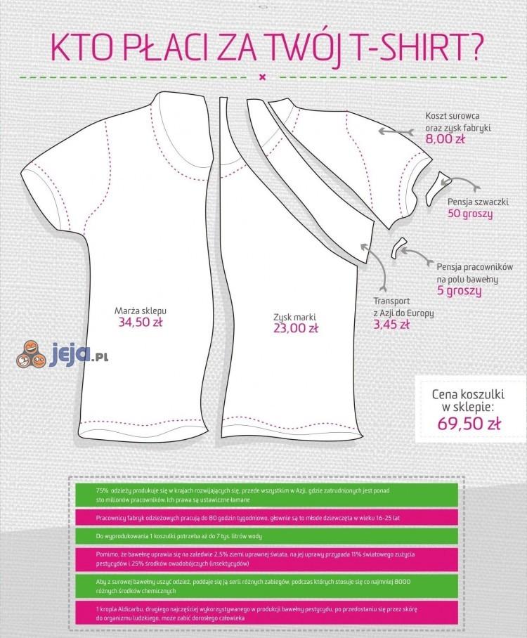 Komu płacisz za Twój T-shirt?