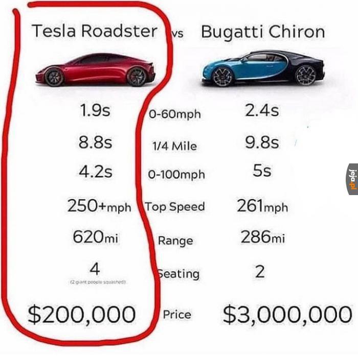Brawo Elon Musk