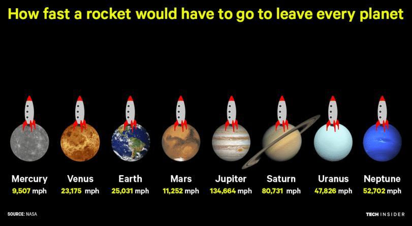 Jak szybko rakiety opuszczają ciała niebieskie