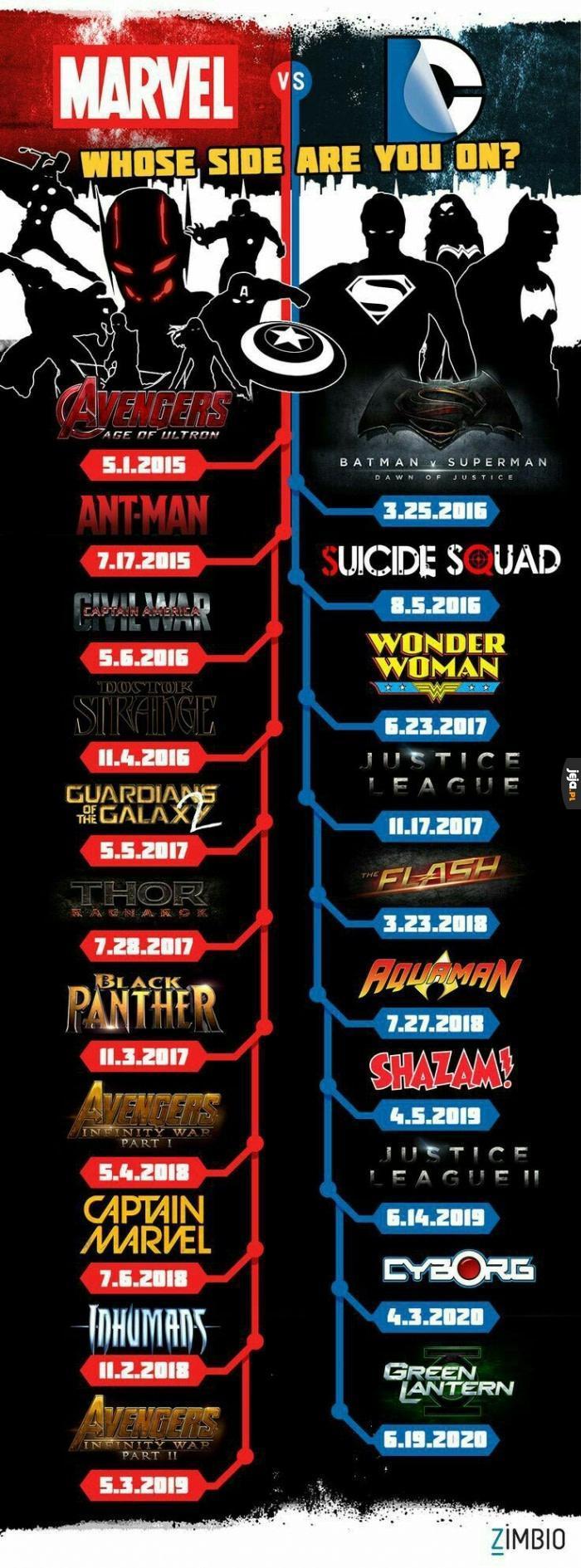 Marvel czy DC?