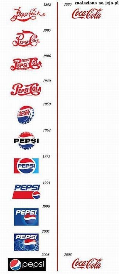 Ewolucja Coca-Coli i Pepsi