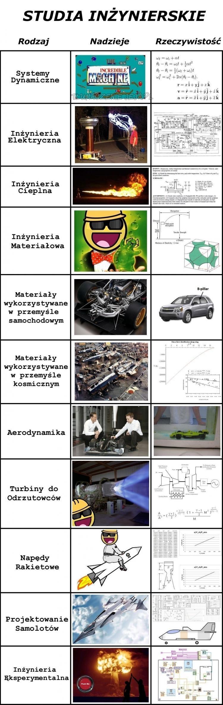 Studia inżynierskie - nadzieje vs rzeczywistość