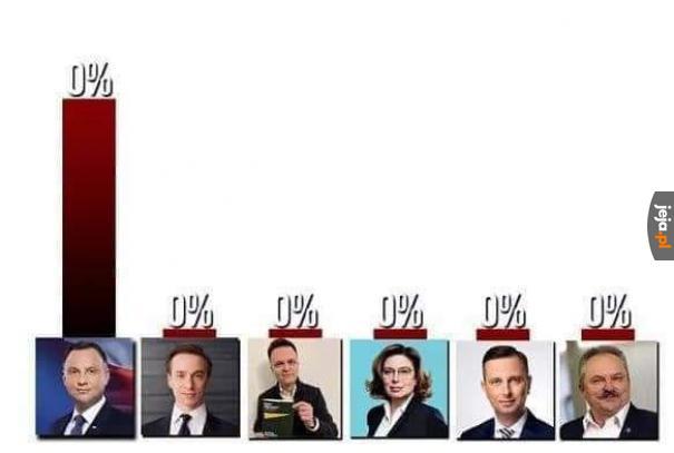 Tak wyglądały nasze wybory