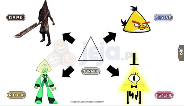 Ewolucja trójkąta