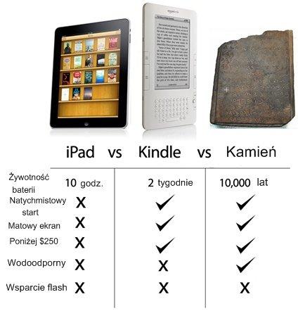 iPad vs Kindle vs Kamień