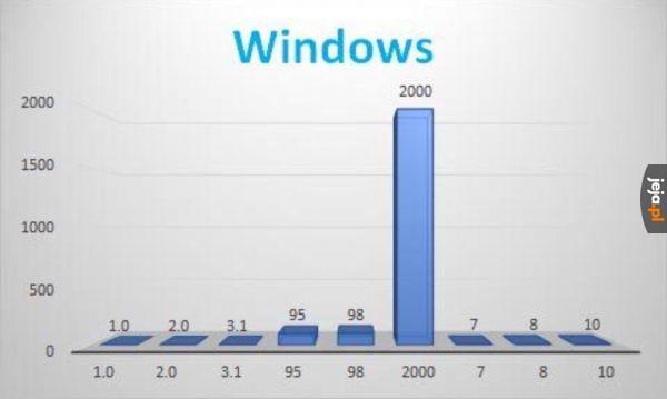 Wykresy w TVP be like: