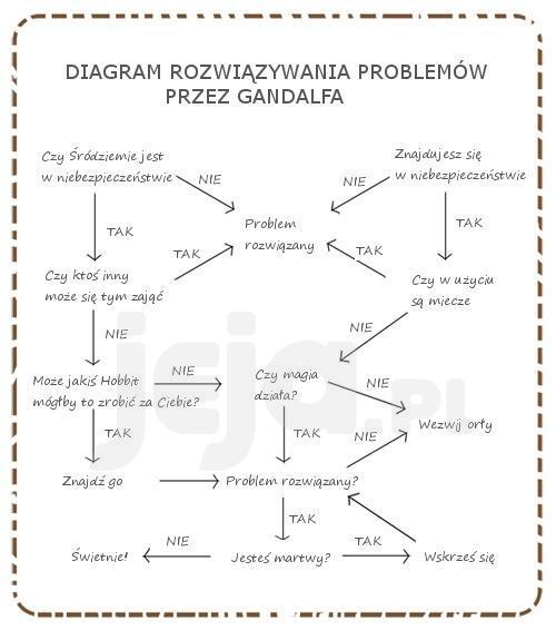 Gandalf i rozwiązywanie problemów