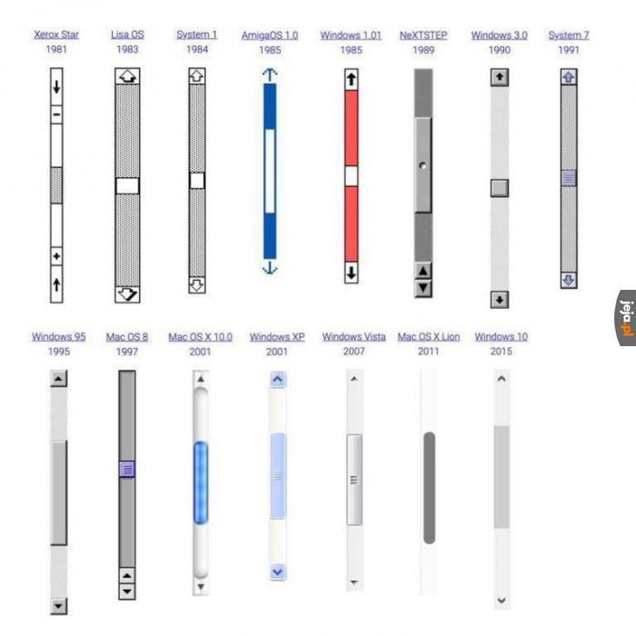 Ewolucja scrollbarów
