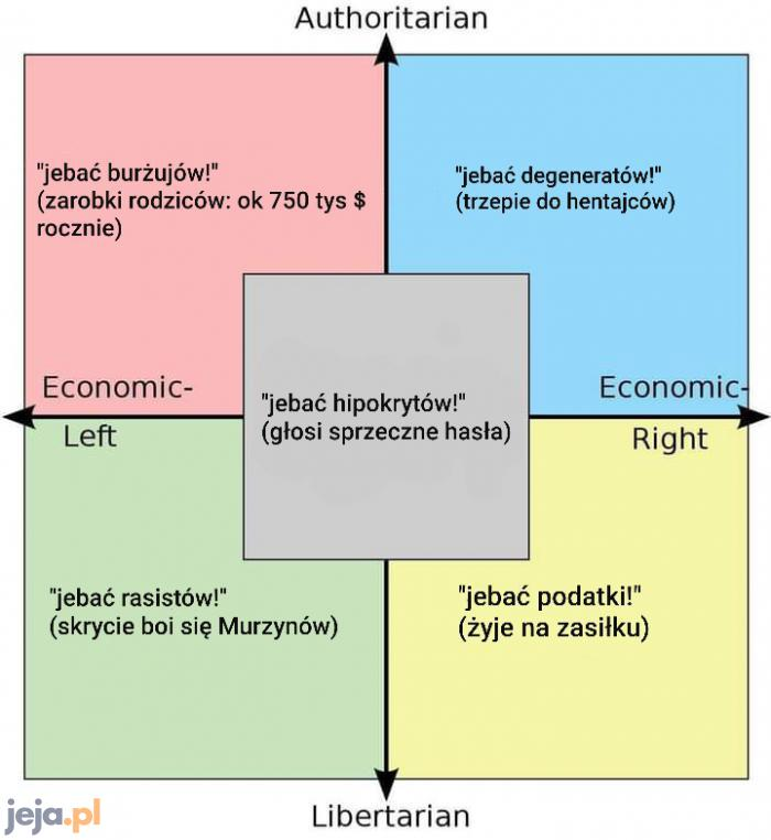 Jedyny poprawny kompas polityczny
