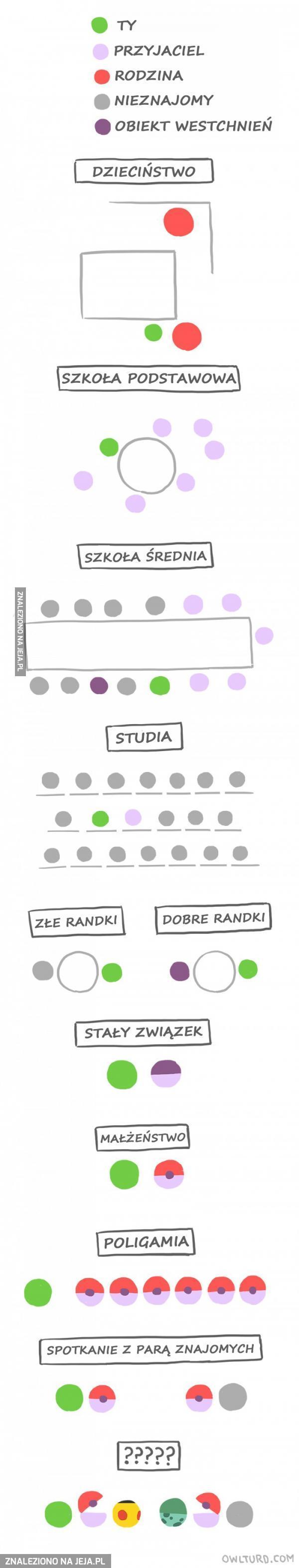 Życie w prostym schemacie