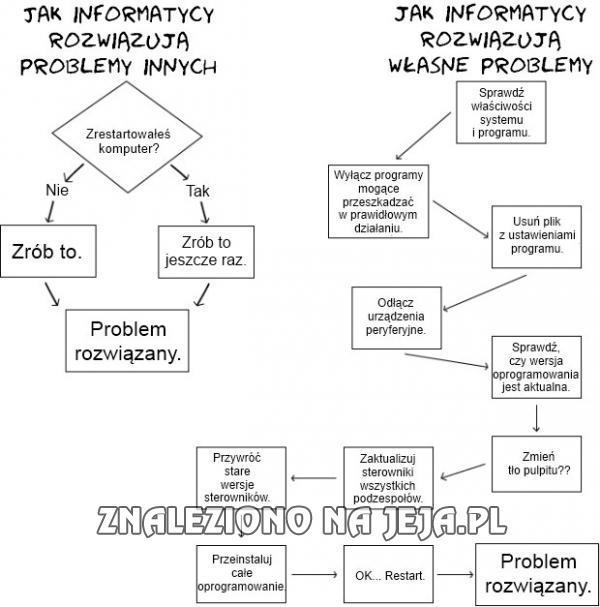 Jak rozwiązać problem?