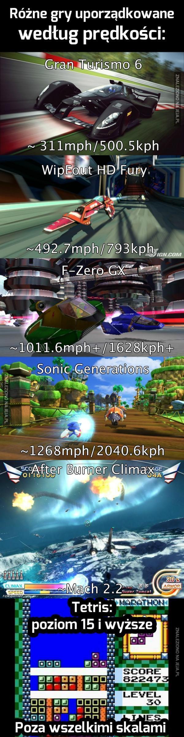 Gry pod względem szybkości