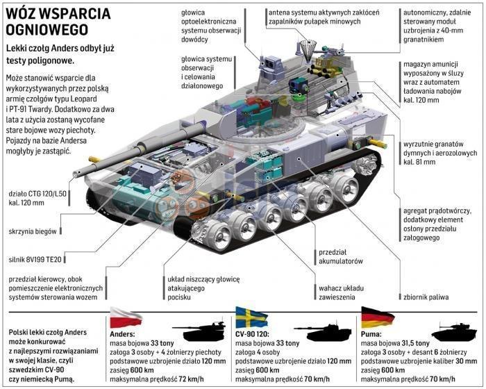 Nowy polski czołg