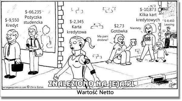 Wartość Netto