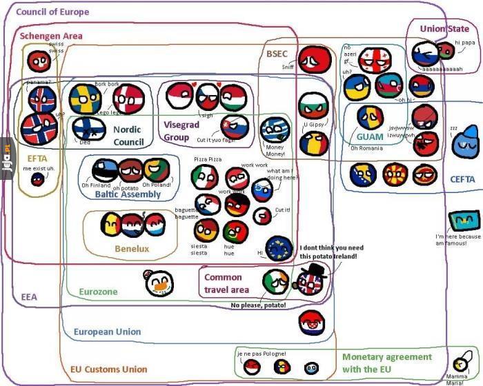 Zależności w Europie