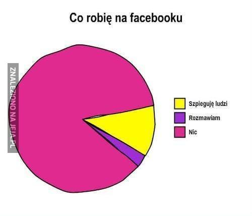 Wykres aktywności na Facebook'u