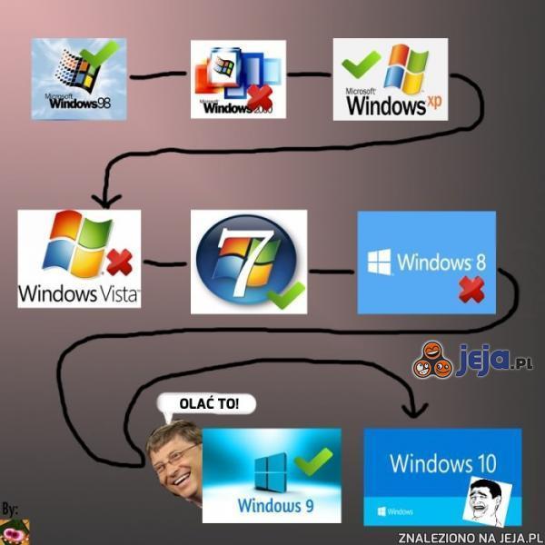 Windows 9? Za dobrze by było