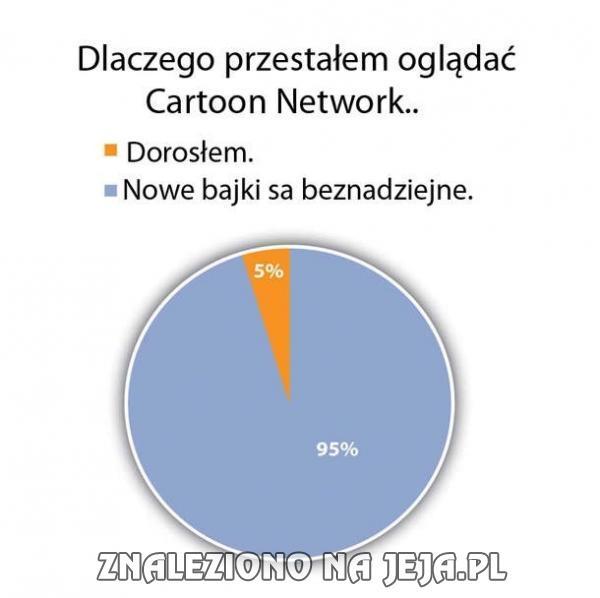 Dlaczego przestałem oglądać Cartoon Network