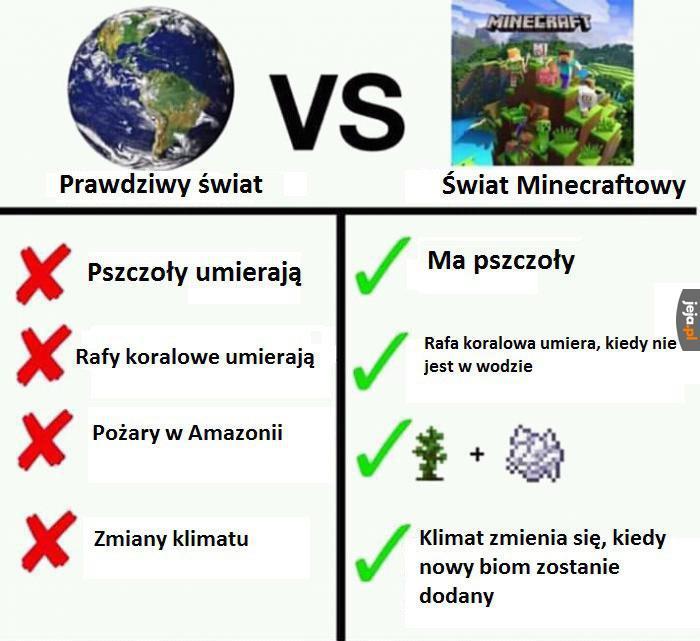 Porównanie światów
