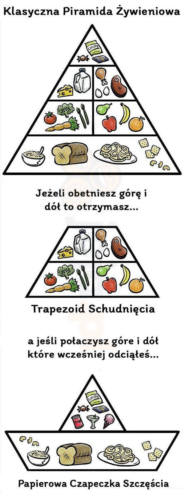 Piramida żywieniowa w sam raz dla mnie
