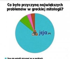 Skąd te nieszczęścia w greckiej mitologii?