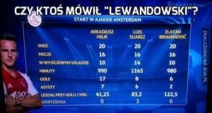 """Czy ktoś mówił """"Lewandowski""""?"""
