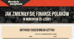 Jak zmieniły się finanse Polaków