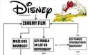 Disney w skrócie