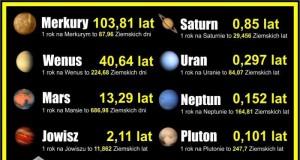 Wiek na innych planetach