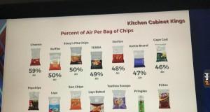 Procentowa zawartość powietrza w paczkach chipsów