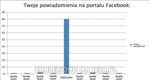 Nawet na Facebooku forever alone