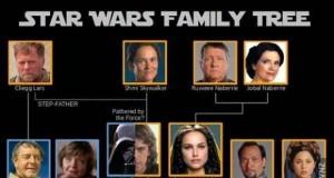 Rodzina Skywalkerów