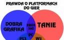 Prawda o platformach do gier