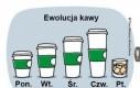 Ewolucja kawy