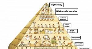 Starożytny Memipt - warstwy społeczne