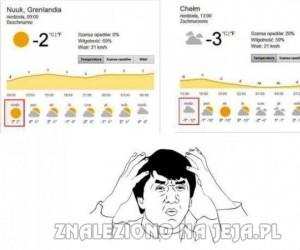 Na Grenlandi cieplej niż w Polsce