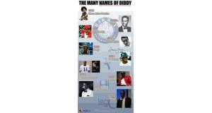 Wiele pseudonimów Diddy'ego